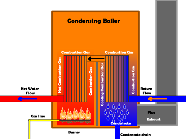 The Best Gas Condensing Boiler